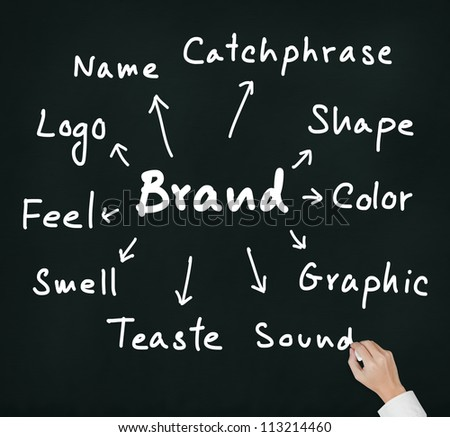business hand writing concept of   brand expression by many attribute such as name, logo, color, shape, sound, catchphase, etc.