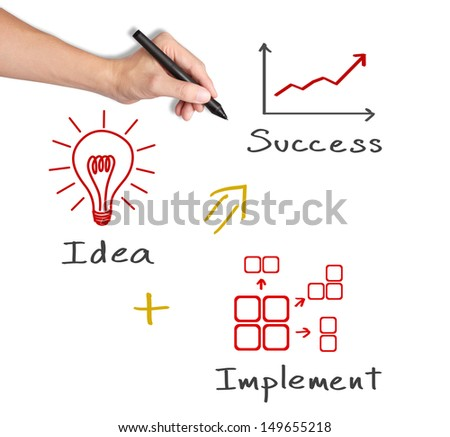 business hand writing concept of idea with implementation make success - stock photo