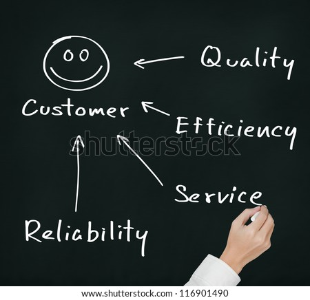 business hand writing concept of quality, efficiency, service and reliability make  happy customer - stock photo