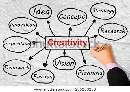 business hand writing creativity concept