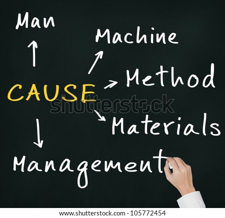 business hand writing diagram to investigate and analyze cause of industrial problem from man - machine - material - management - method - stock photo