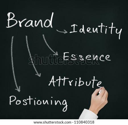 business hand writing marketing brand concept ( essence - attribute - positioning - identity )