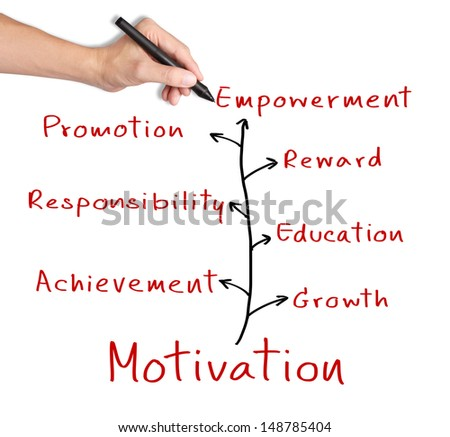 research proposal on motivation in the workplace To support its growth, tesco needs staff that are motivated,  this case study  looks at how tesco motivates its employees by increasing  within the  workplace.