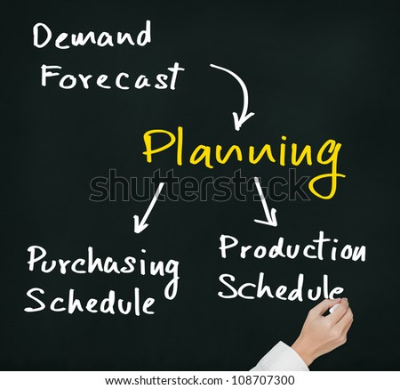 business hand writing planning process flow from input of demand forecast to output of production and purchasing schedule - stock photo
