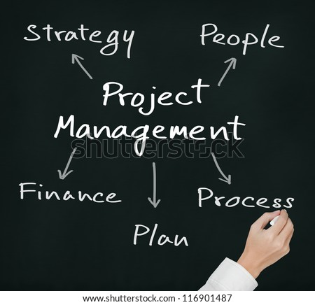 business hand writing project management concept strategy - people - finance - plan - process