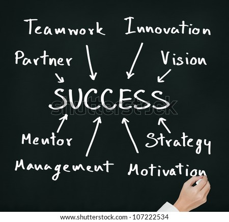 business hand writing success component concept ( partner, teamwork, innovation, vision, mentor, management, strategy, motivation )