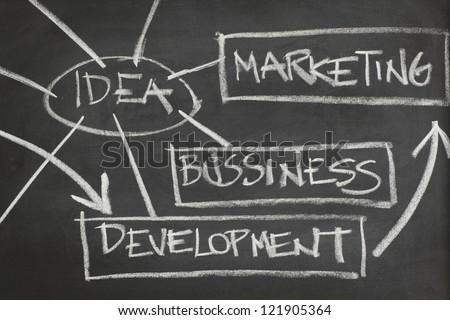 Business idea on blackboard - stock photo
