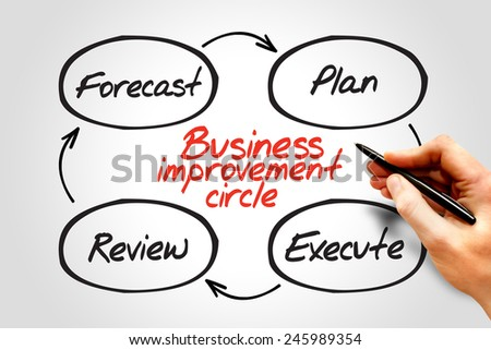 Business Improvement Circle process concept - stock photo