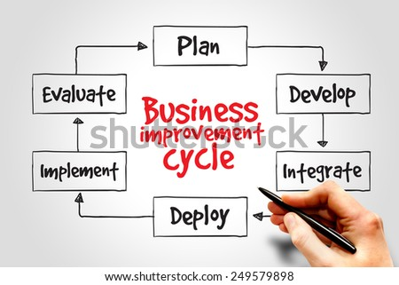 Business improvement cycle mind map, business concept - stock photo