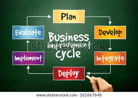 Business improvement cycle mind map, business concept on blackboard - stock photo