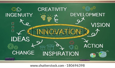 Business innovation concept on a green chalkboard - stock photo