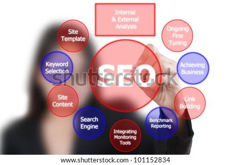 Business lady write SEO process on the whiteboard. - stock photo