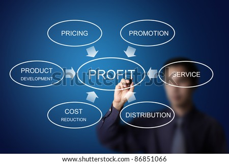 business man drawing diagram model for plan to make profit