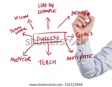 Business man draws success flow chart on whiteboard - stock photo