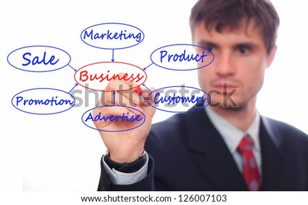 Business man showing business Model