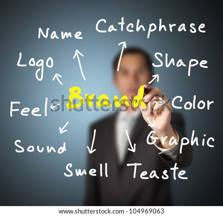 business man writing concept of   brand expression by many attribute such as name, logo, color, shape, catchphase, etc.