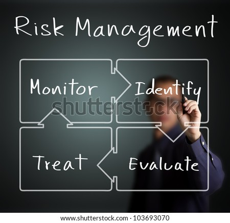 business man writing concept of risk management control circle ( identify - evaluate - treat - monitor ) - stock photo