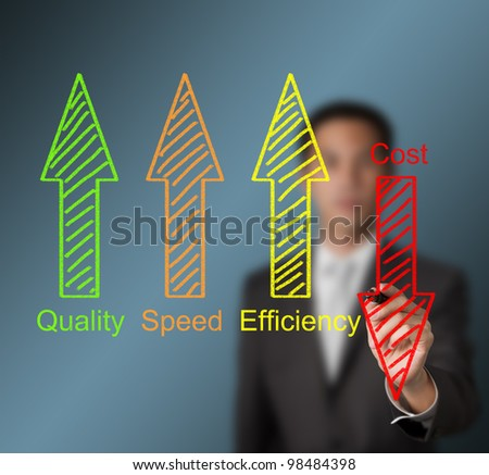 business man writing industrial product and service improvement concept of increased quality - speed - efficiency and reduced cost - stock photo