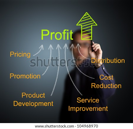 business man writing profit improvement by marketing strategy ( pricing - promotion - product development - service improvement - cost reduction - distribution ) - stock photo