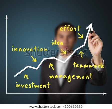 business man writing rising graph and factor of  success ( investment - innovation - management - idea - teamwork - effort ) - stock photo