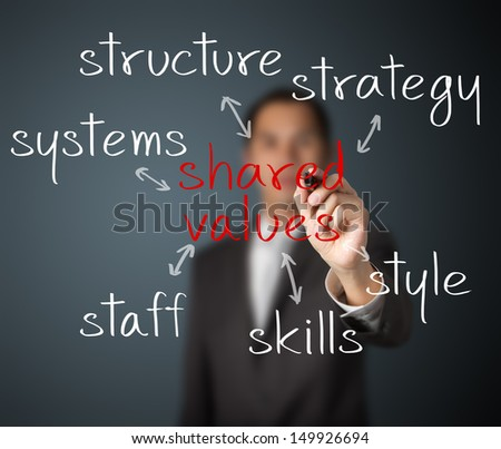 business man writing shared values management concept