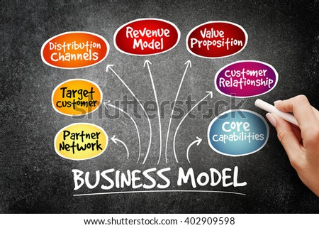 Business Model mind map flowchart business concept for presentations and reports, business concept on blackboard
