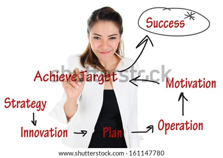 Business Operation diagram to achieve successful for business concept