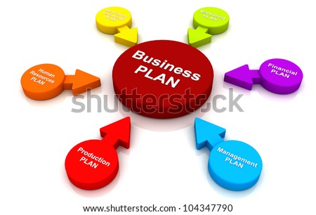Business plan Concept Diagram chart management 3D render multicolor Circle