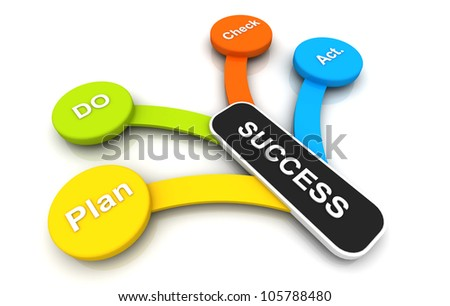 business plan do action check to success colorful