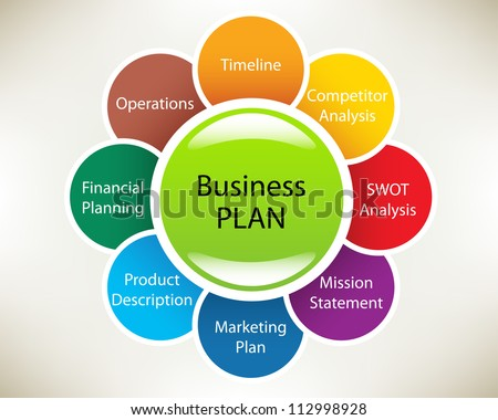 Creating a Business Plan Narrative