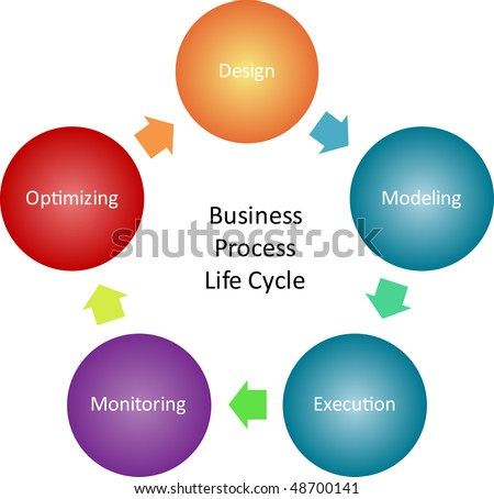 Business process life cycle  management concept diagram illustration