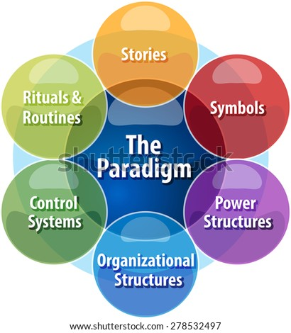 Organizational Paradigms and Theories Essay