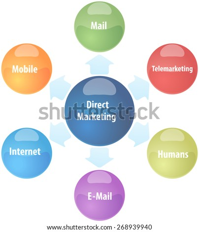 business strategy concept infographic diagram illustration of direct marketing - stock photo