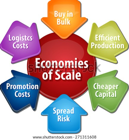 business strategy concept infographic diagram illustration of economies of scale benefits - stock photo
