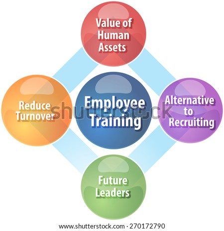 business strategy concept infographic diagram illustration of employee training benefits - stock photo