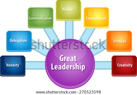 business strategy concept infographic diagram illustration of great leadership qualities - stock photo
