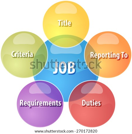 business strategy concept infographic diagram illustration of job qualities components - stock photo