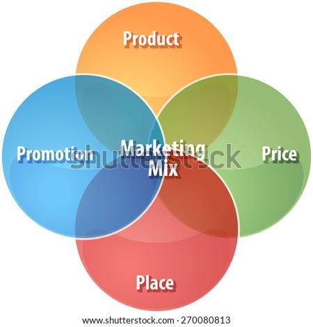 marketing mix of the berocca Vitamins and health enhancers: cal-c-vita 63%, berocca 42%, vital 39%, bioplus 39% and spirulina 36% editor marketing mix magazine.