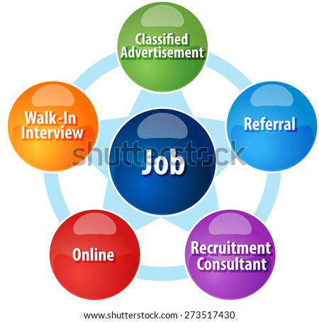 business strategy concept infographic diagram illustration of methods of finding a job - stock photo