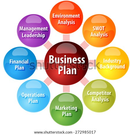 business strategy concept infographic diagram illustration of parts of business plan