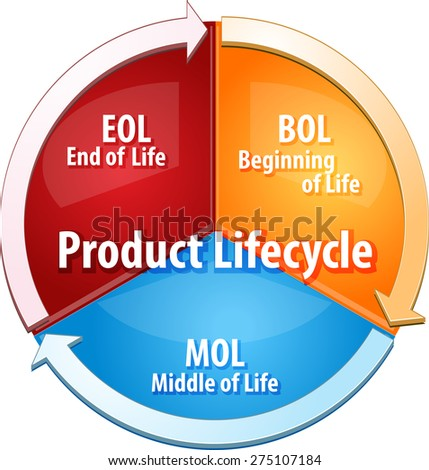 business strategy concept infographic diagram illustration of product lifecycle stages - stock photo