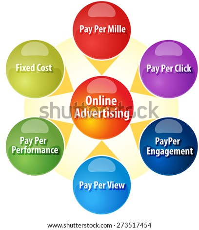 business strategy concept infographic diagram illustration of sources of revenue for online advertising - stock photo