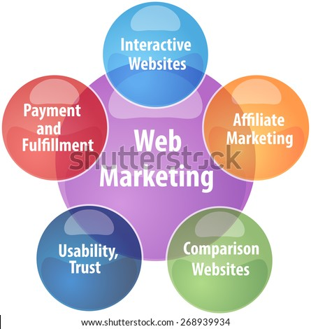 business strategy concept infographic diagram illustration of web marketing - stock photo