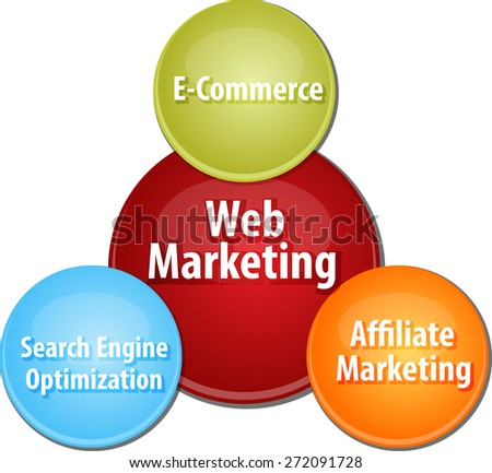 business strategy concept infographic diagram illustration of web marketing types - stock photo
