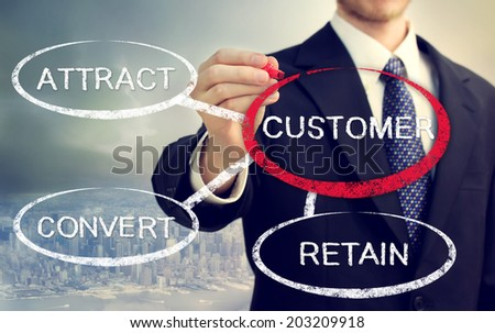 Business strategy concept of Attract, Convert, Retain - stock photo
