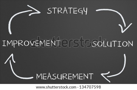 Business strategy improvement diagram on a chalkboard - stock photo