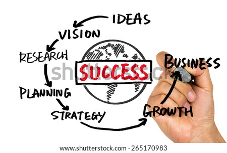 An essay about what leads to success in business