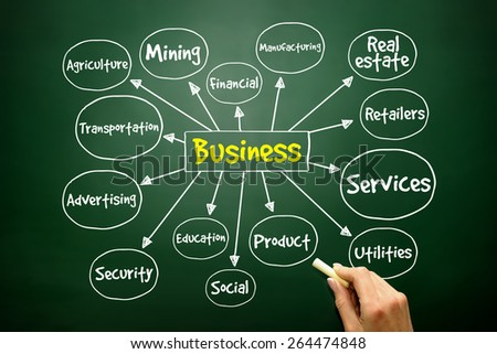 Business types mind map concept - stock photo
