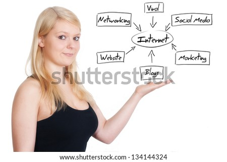 business woman present internet diagram on whiteboard