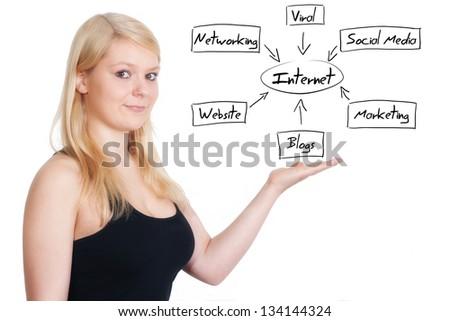business woman present internet diagram on whiteboard - stock photo